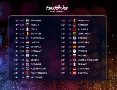 scoreboard-2015-eurovision